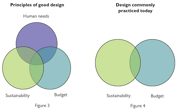 principles-of-good-design